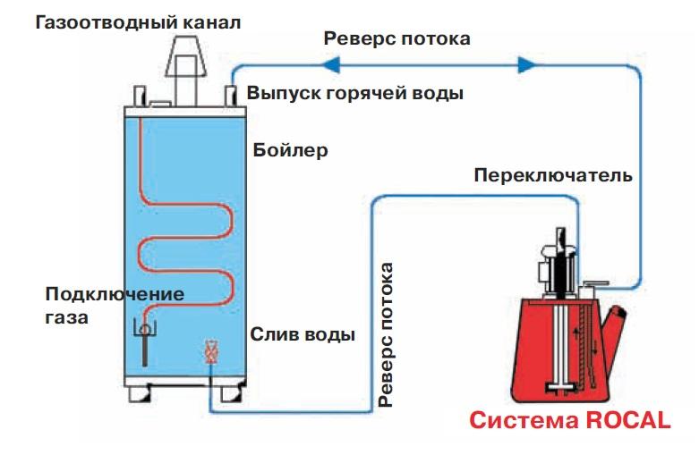 Чистка газового котла от накипи